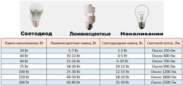 Tipi Di Lampade A Led.La Temperatura Di Funzionamento Delle Lampade A Led E27